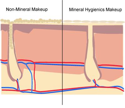 Некомедогенная косметика